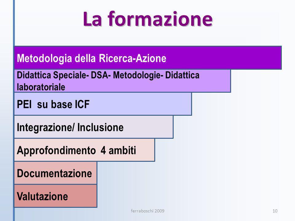 La formazione Metodologia della Ricerca-Azione Integrazione/ Inclusione Approfondimento 4 ambiti PEI su base ICF Documentazione Valutazione Didattica