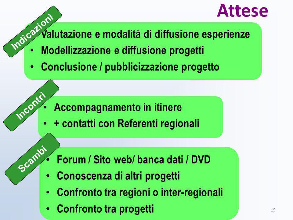 Attese Valutazione e modalità di diffusione esperienze Modellizzazione e diffusione progetti Conclusione / pubblicizzazione progetto ferraboschi 20091