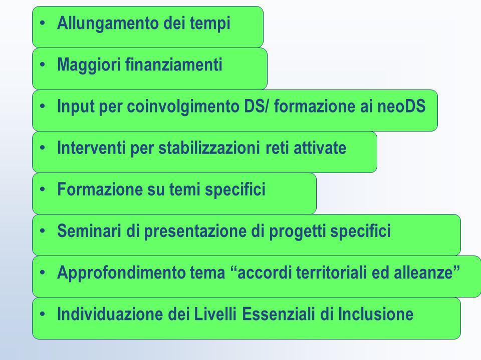 Allungamento dei tempi Maggiori finanziamenti Input per coinvolgimento DS/ formazione ai neoDS Interventi per stabilizzazioni reti attivate Formazione