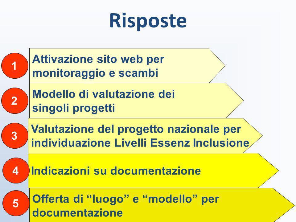 Risposte ferraboschi 200918 Attivazione sito web per monitoraggio e scambi Modello di valutazione dei singoli progetti Valutazione del progetto nazion