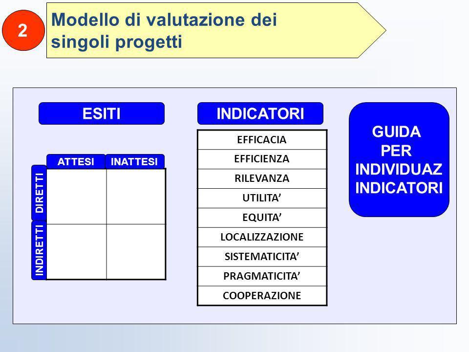Modello di valutazione dei singoli progetti 2 ESITI ATTESIINATTESI DIRETTI INDIRETTI INDICATORI EFFICACIA EFFICIENZA RILEVANZA UTILITA EQUITA LOCALIZZ