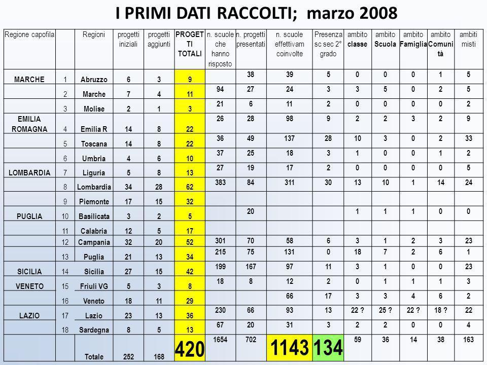 RegioniSchede di progetto Abruzzo6 Friuli9 Liguria- Marche6 Piemonte14 Sicilia21 Umbria4 Campania1 Lazio10 Puglia20 Toscana14 Lombardia38 Emilia Romagna14 Basilicata5 Calabria8 Sardegna7 Veneto7 Molise- 5ferraboschi 2009