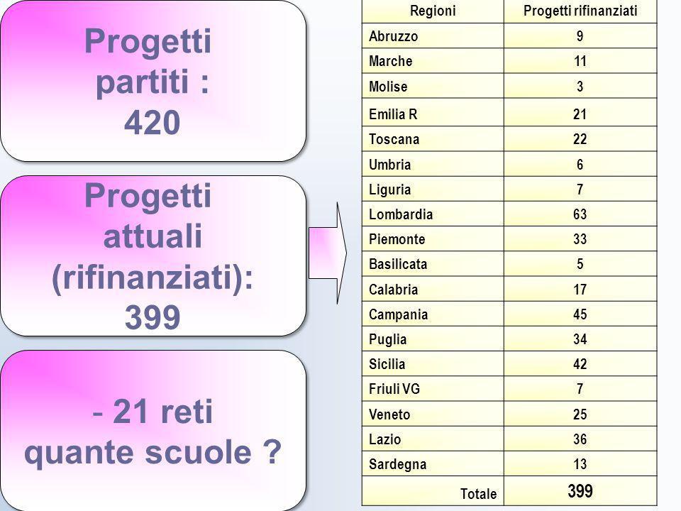 - 21 reti quante scuole ? - 21 reti quante scuole ? Progetti partiti : 420 Progetti partiti : 420 Progetti attuali (rifinanziati): 399 Progetti attual