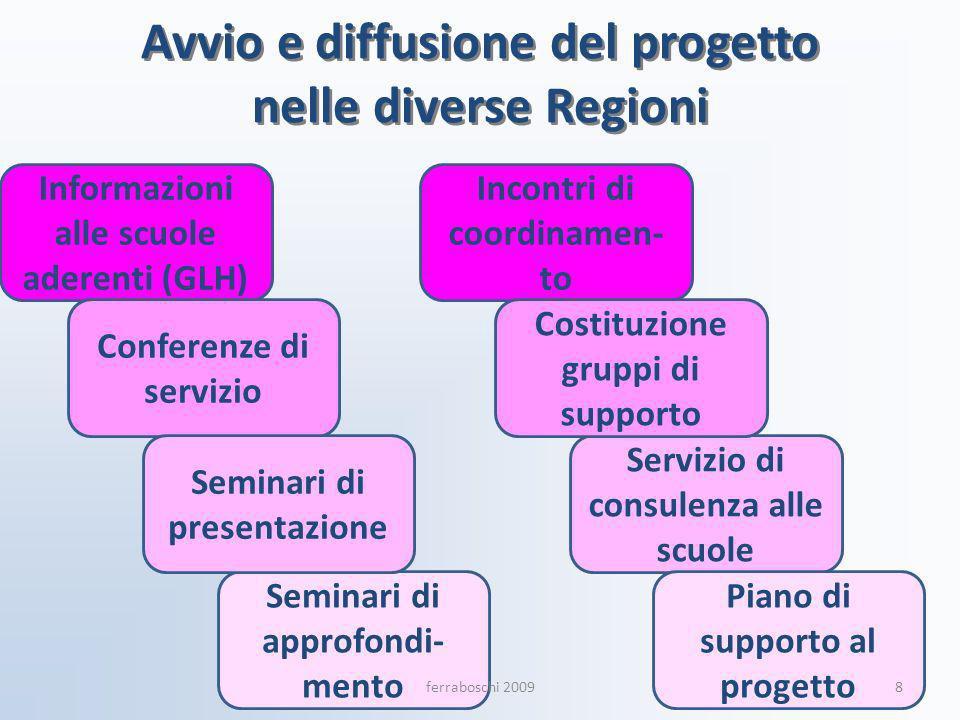 Avvio e diffusione del progetto nelle diverse Regioni Informazioni alle scuole aderenti (GLH) Conferenze di servizio Servizio di consulenza alle scuol