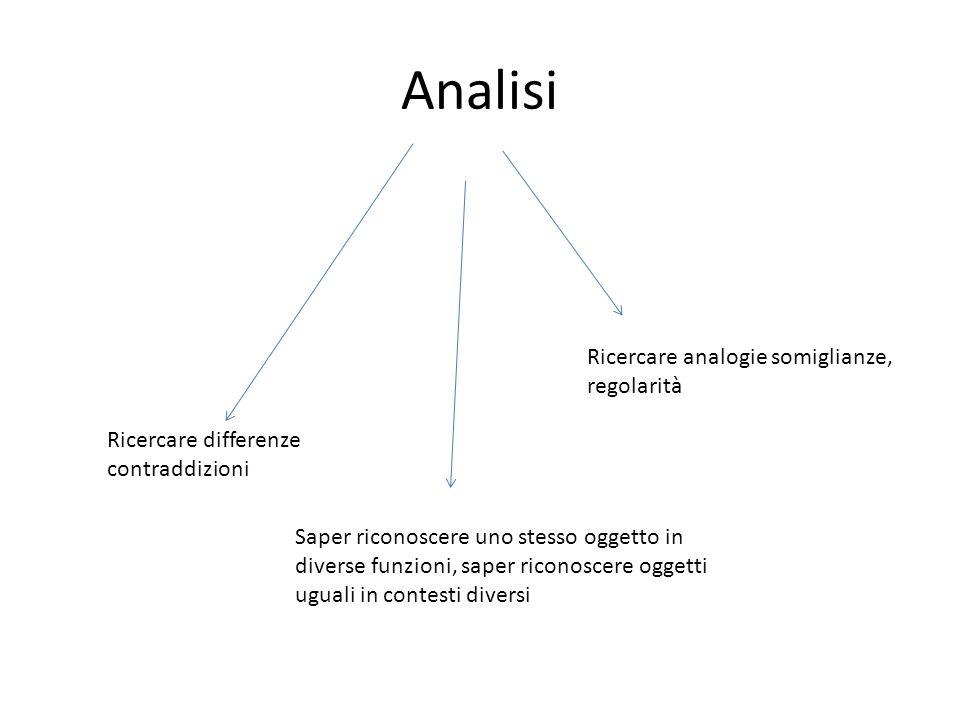 Analisi Ricercare differenze contraddizioni Ricercare analogie somiglianze, regolarità Saper riconoscere uno stesso oggetto in diverse funzioni, saper riconoscere oggetti uguali in contesti diversi