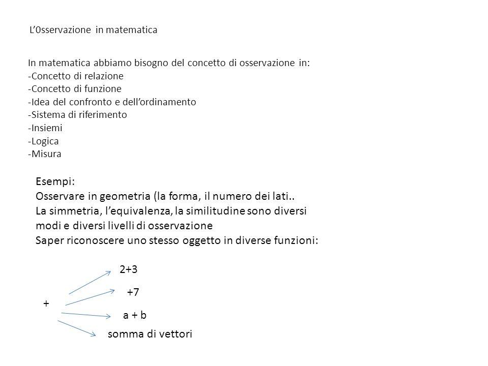 L0sservazione in matematica In matematica abbiamo bisogno del concetto di osservazione in: -Concetto di relazione -Concetto di funzione -Idea del confronto e dellordinamento -Sistema di riferimento -Insiemi -Logica -Misura Esempi: Osservare in geometria (la forma, il numero dei lati..