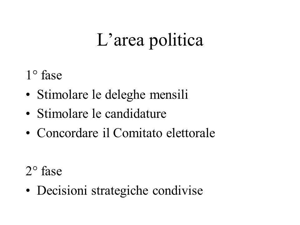 Larea politica 1° fase Stimolare le deleghe mensili Stimolare le candidature Concordare il Comitato elettorale 2° fase Decisioni strategiche condivise