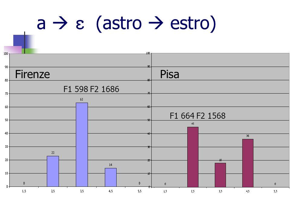 a (astro estro) FirenzePisa F1 598 F2 1686 F1 664 F2 1568
