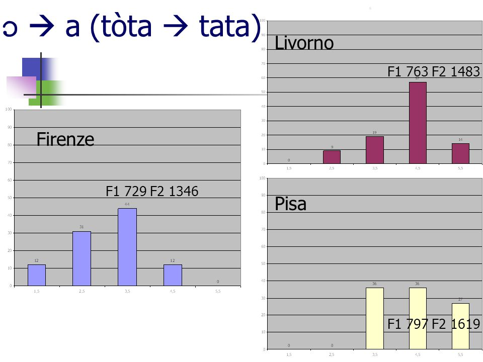 a (tòta tata) Firenze Pisa Livorno F1 729 F2 1346 F1 763 F2 1483 F1 797 F2 1619