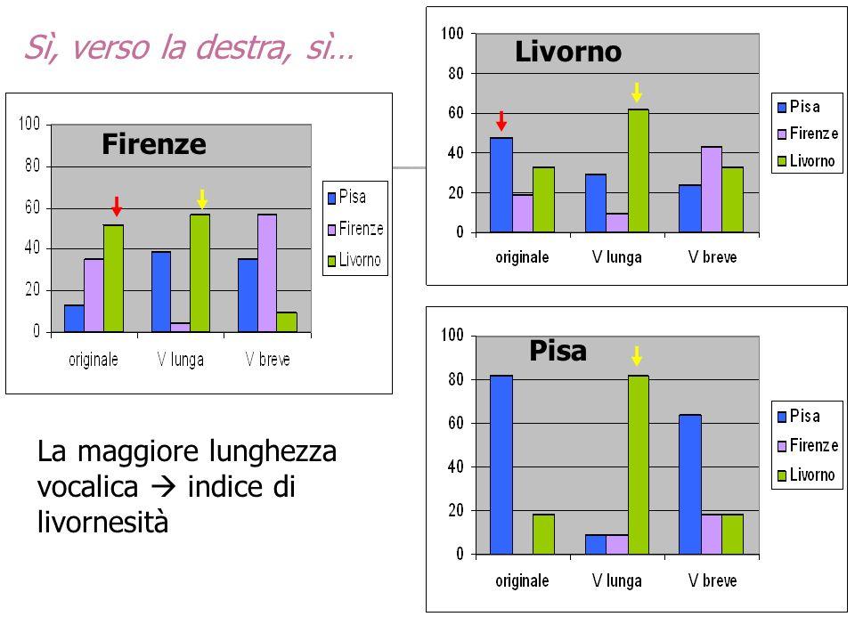 Sì, verso la destra, sì… Livorno Pisa Firenze La maggiore lunghezza vocalica indice di livornesità