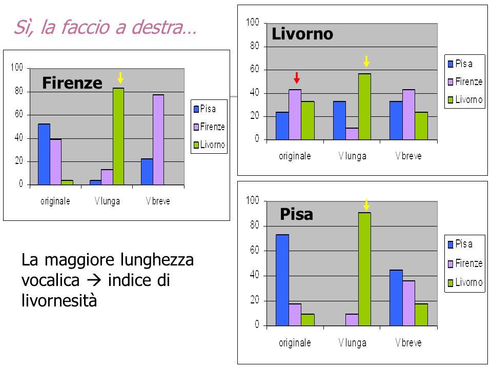 Sì, la faccio a destra… Firenze Livorno Pisa La maggiore lunghezza vocalica indice di livornesità