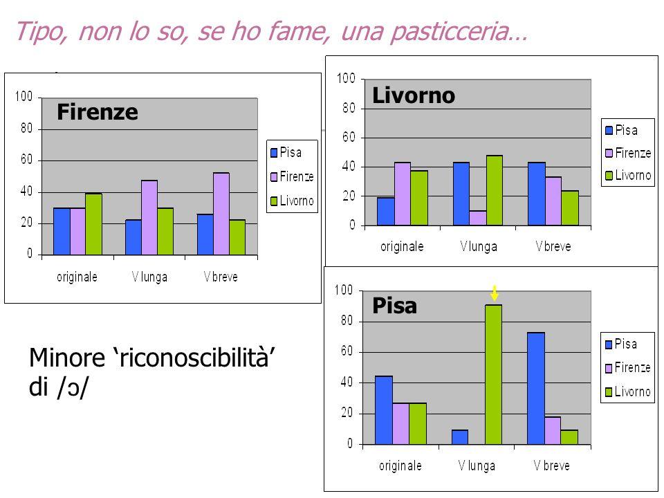 Tipo, non lo so, se ho fame, una pasticceria… Firenze Livorno Pisa Minore riconoscibilità di / /