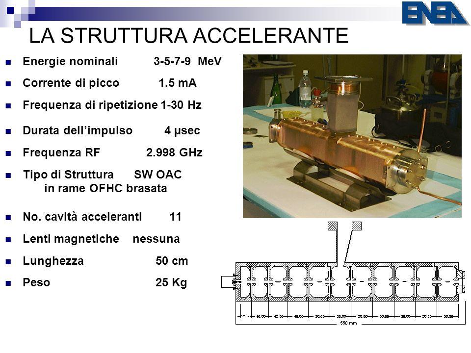 LA STRUTTURA ACCELERANTE Energie nominali 3-5-7-9 MeV Corrente di picco 1.5 mA Frequenza di ripetizione 1-30 Hz Durata dellimpulso 4 µsec Frequenza RF