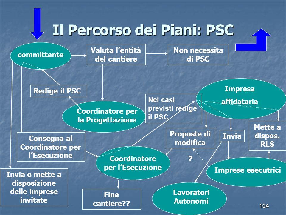 104 Il Percorso dei Piani: PSC committente Valuta lentità del cantiere Non necessita di PSC Coordinatore per la Progettazione Redige il PSC Invia o me