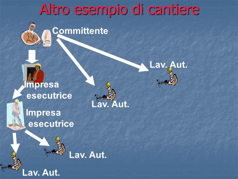 Altro esempio di cantiere Committente Impresa esecutrice Lav. Aut. Impresa esecutrice Lav. Aut. Lav. Aut.