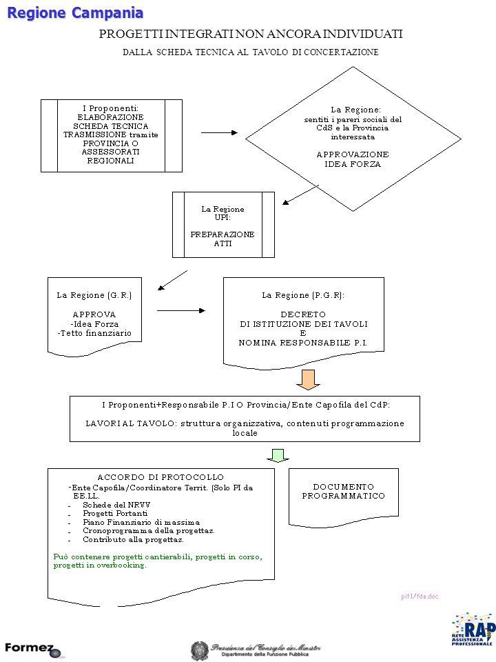 Regione Campania PROGETTI INTEGRATI NON ANCORA INDIVIDUATI DALLA SCHEDA TECNICA AL TAVOLO DI CONCERTAZIONE