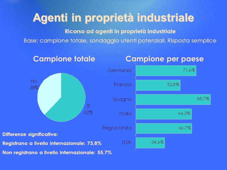 Campione per paese Agenti in proprietà industriale Ricorso ad agenti in proprietà industriale Base: campione totale, sondaggio utenti potenziali. Risp