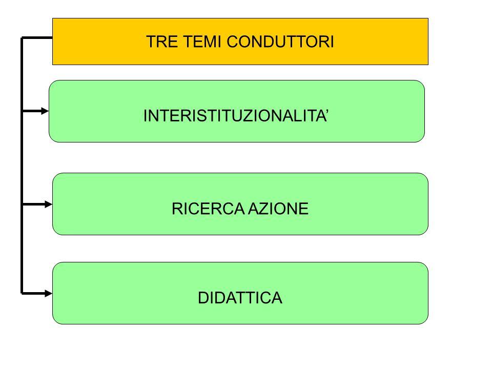 INTERISTITUZIONALITA TRE TEMI CONDUTTORI RICERCA AZIONE DIDATTICA
