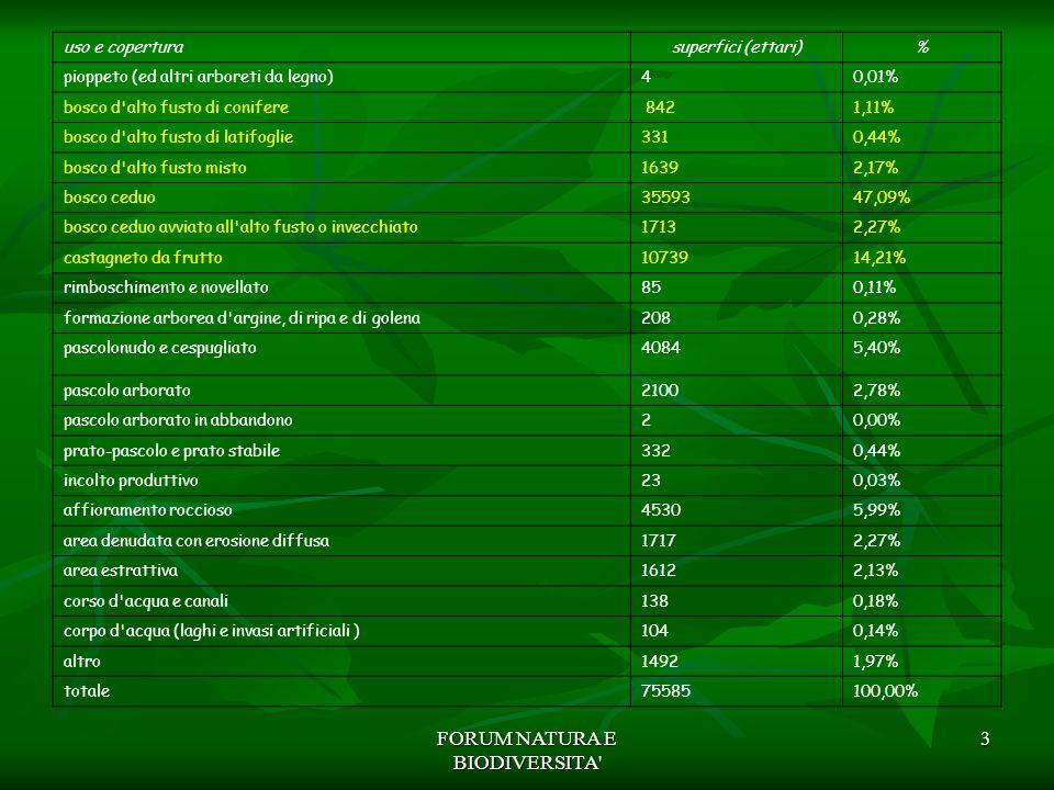 FORUM NATURA E BIODIVERSITA' 3 uso e coperturasuperfici (ettari)% pioppeto (ed altri arboreti da legno)40,01% bosco d'alto fusto di conifere 8421,11%