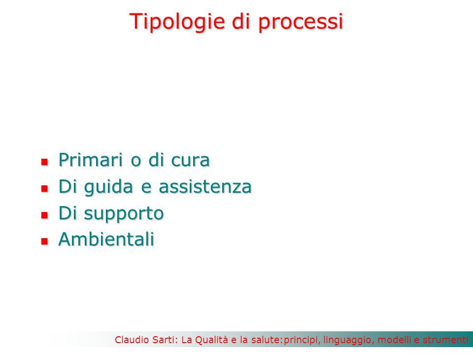 Claudio Sarti: La Qualità e la salute:principi, linguaggio, modelli e strumenti Tipologie di processi Primari o di cura Primari o di cura Di guida e assistenza Di guida e assistenza Di supporto Di supporto Ambientali Ambientali
