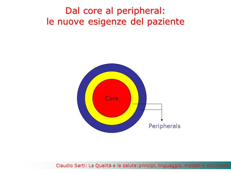 Claudio Sarti: La Qualità e la salute:principi, linguaggio, modelli e strumenti Dal core al peripheral: le nuove esigenze del paziente Core Peripherals
