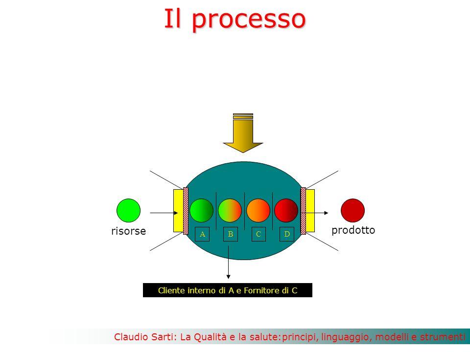 Claudio Sarti: La Qualità e la salute:principi, linguaggio, modelli e strumenti Il processo ABCD Cliente interno di A e Fornitore di C prodotto risorse