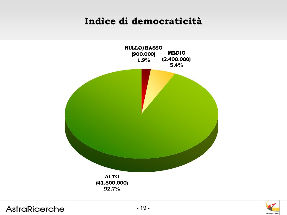- 19 - Indice di democraticità