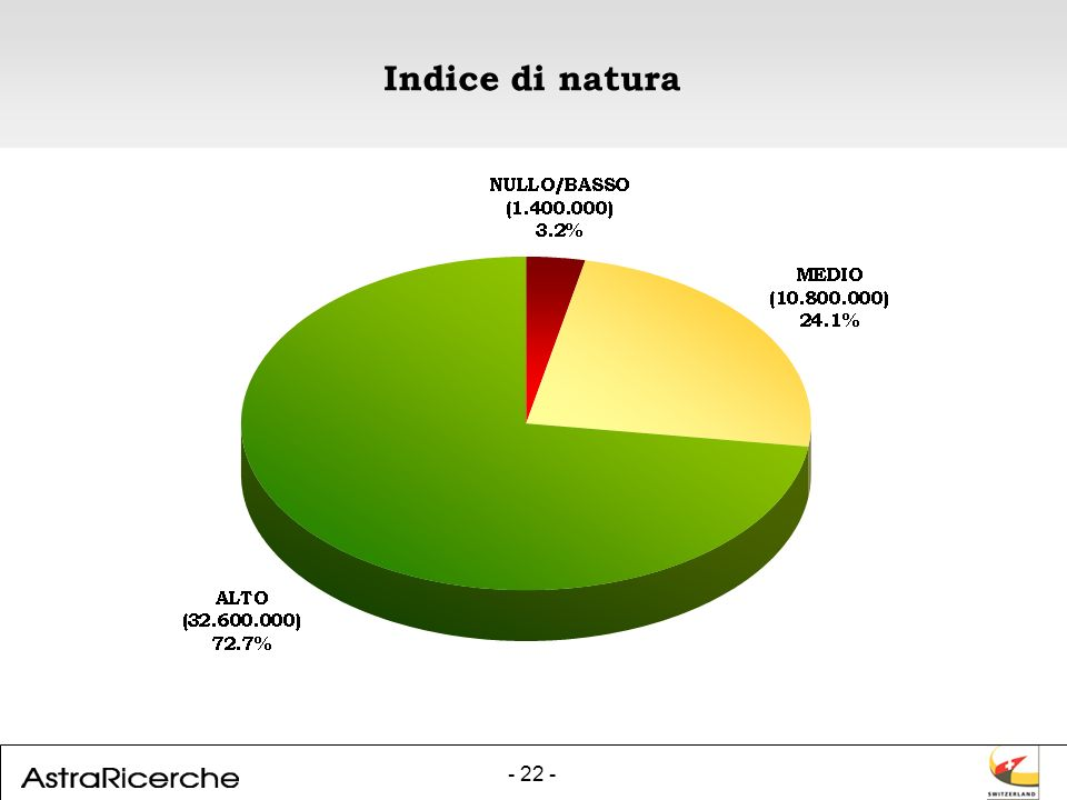 - 22 - Indice di natura