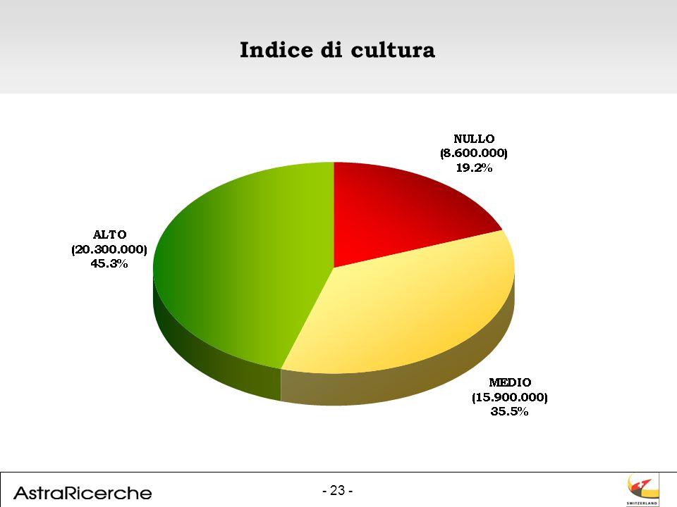 - 23 - Indice di cultura
