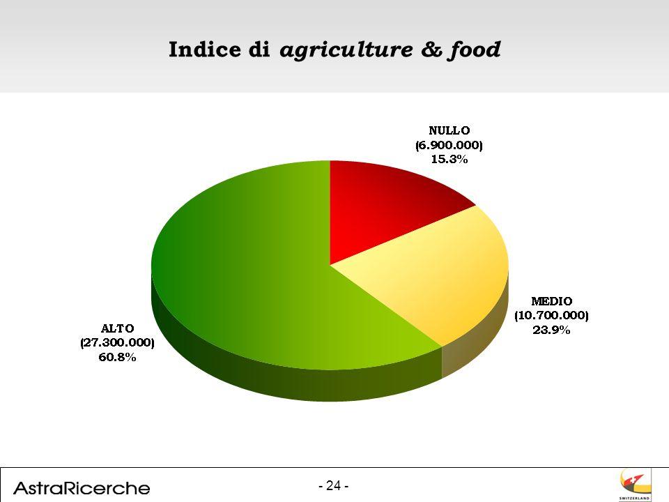 - 24 - Indice di agriculture & food