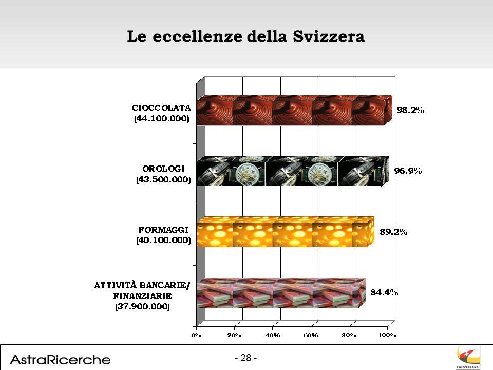 - 28 - Le eccellenze della Svizzera