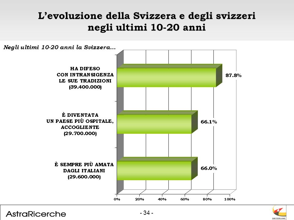 - 34 - Levoluzione della Svizzera e degli svizzeri negli ultimi 10-20 anni Negli ultimi 10-20 anni la Svizzera…