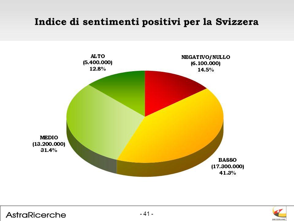 - 41 - Indice di sentimenti positivi per la Svizzera