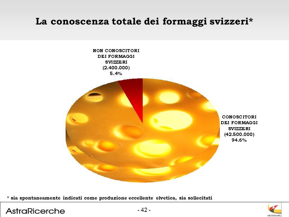 - 42 - La conoscenza totale dei formaggi svizzeri* * sia spontaneamente indicati come produzione eccellente elvetica, sia sollecitati