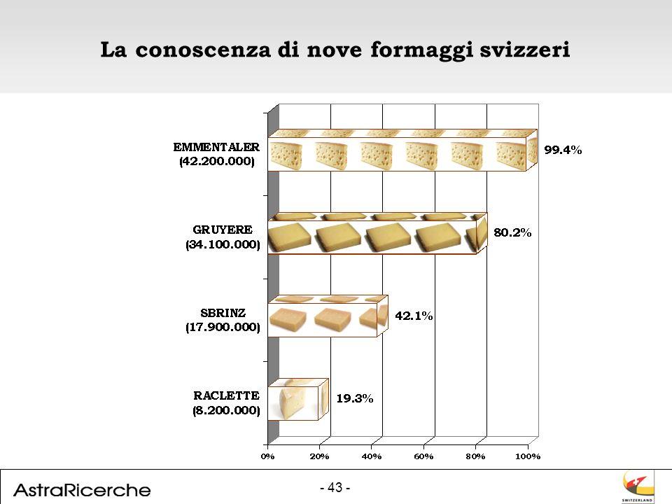 - 43 - La conoscenza di nove formaggi svizzeri