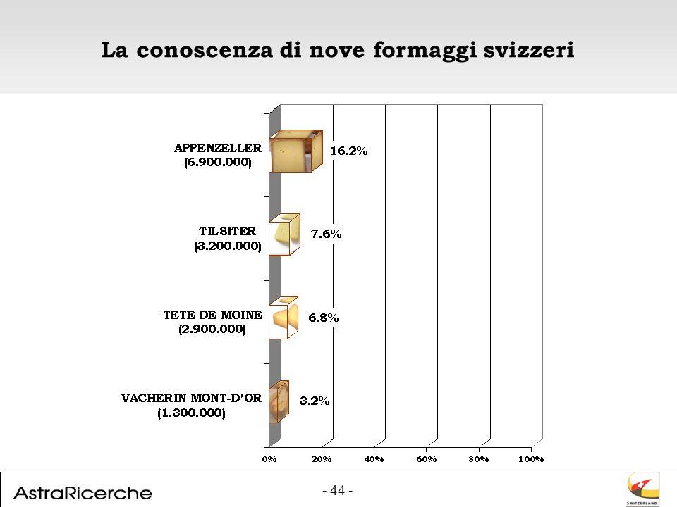 - 44 - La conoscenza di nove formaggi svizzeri