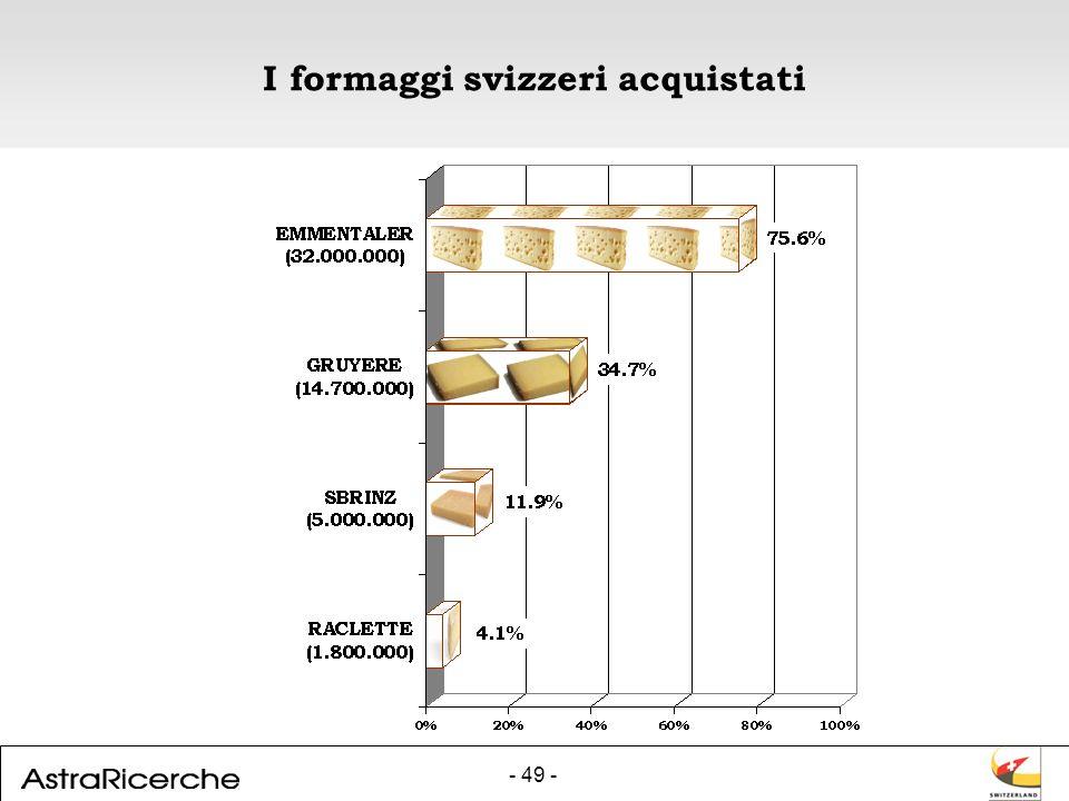 - 49 - I formaggi svizzeri acquistati