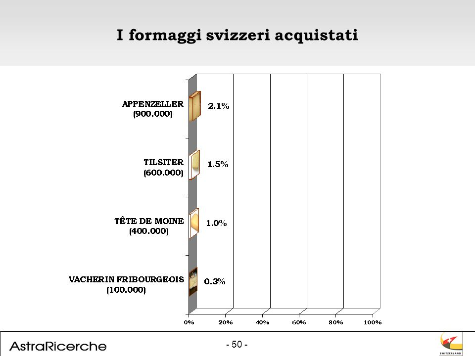 - 50 - I formaggi svizzeri acquistati
