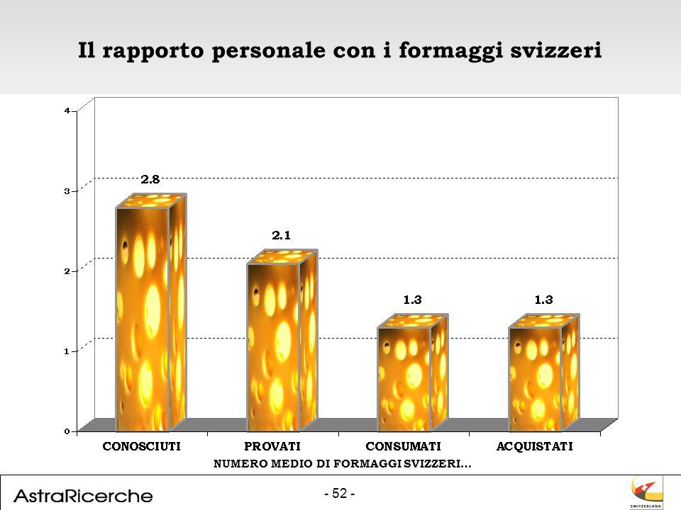 - 52 - Il rapporto personale con i formaggi svizzeri NUMERO MEDIO DI FORMAGGI SVIZZERI…