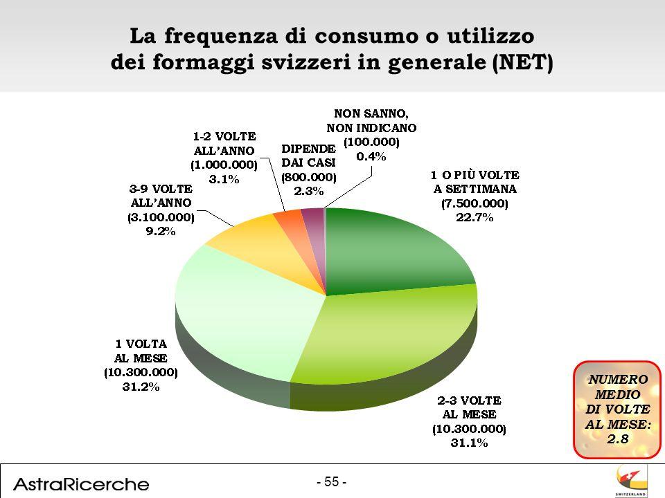 - 55 - La frequenza di consumo o utilizzo dei formaggi svizzeri in generale (NET) NUMERO MEDIO DI VOLTE AL MESE: 2.8