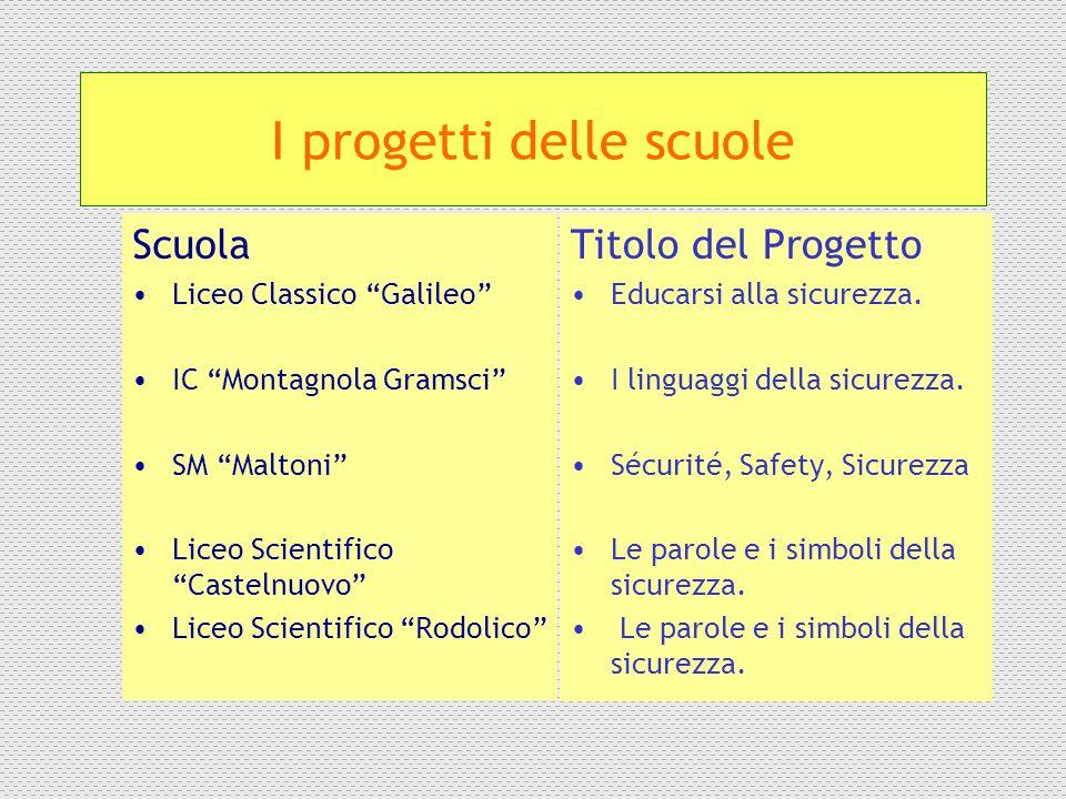 I progetti delle scuole Scuola Liceo Classico Galileo IC Montagnola Gramsci SM Maltoni Liceo Scientifico Castelnuovo Liceo Scientifico Rodolico Titolo