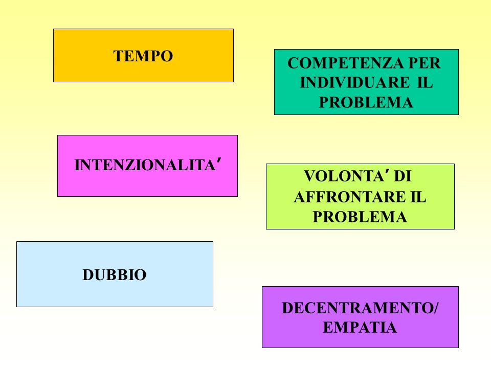 TEMPO INTENZIONALITA COMPETENZA PER INDIVIDUARE IL PROBLEMA DUBBIO VOLONTA DI AFFRONTARE IL PROBLEMA DECENTRAMENTO/ EMPATIA