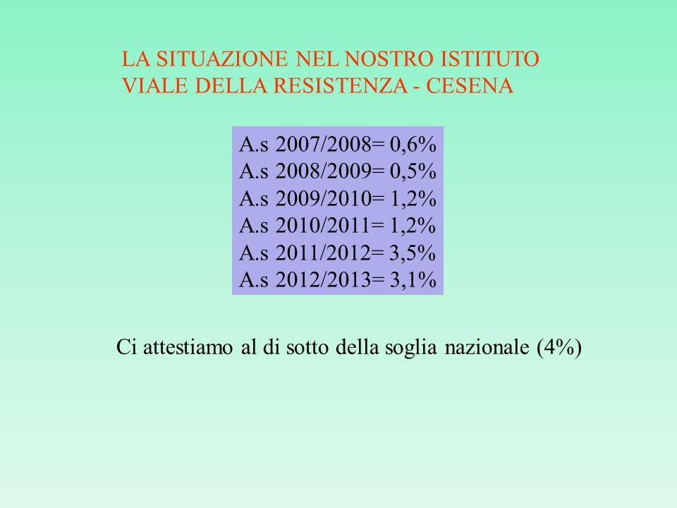LA SITUAZIONE NEL NOSTRO ISTITUTO VIALE DELLA RESISTENZA - CESENA A.s 2007/2008= 0,6% A.s 2008/2009= 0,5% A.s 2009/2010= 1,2% A.s 2010/2011= 1,2% A.s