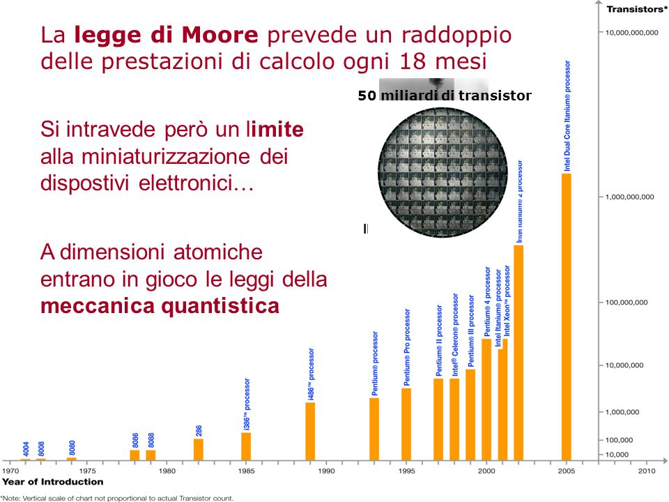 La legge di Moore prevede un raddoppio delle prestazioni di calcolo ogni 18 mesi Si intravede però un limite alla miniaturizzazione dei dispostivi ele