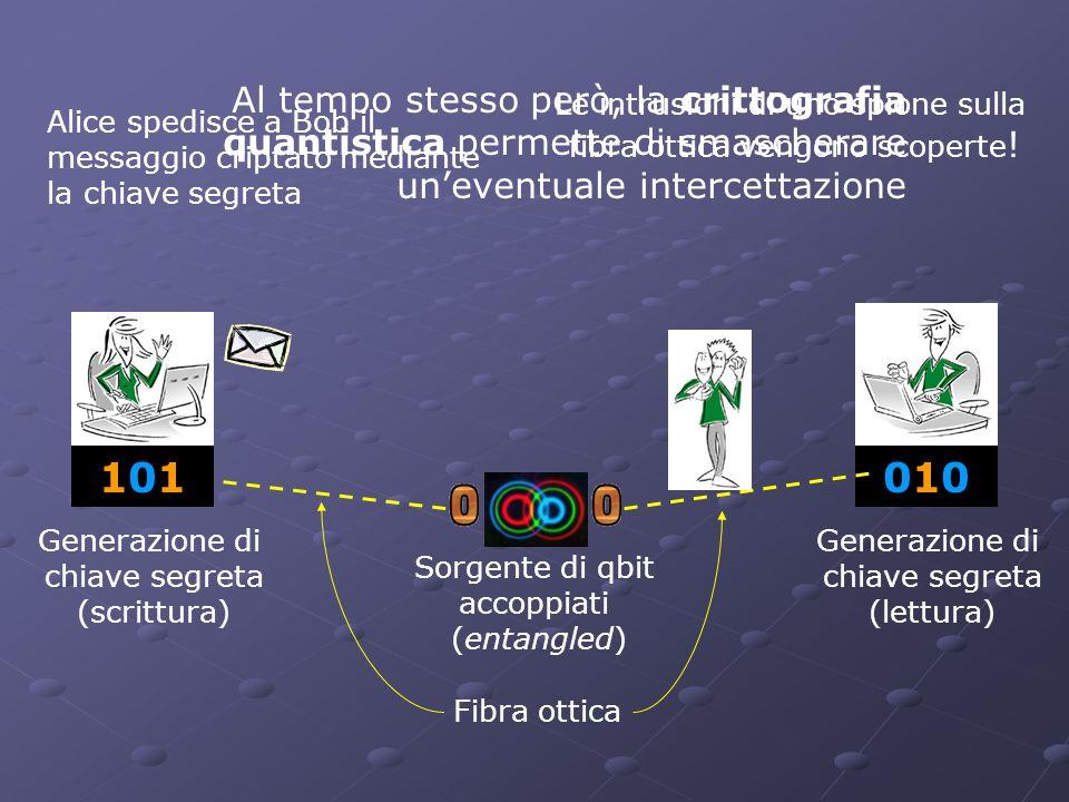 101101010010 Sorgente di qbit accoppiati (entangled) Generazione di chiave segreta (scrittura) Generazione di chiave segreta (lettura) Fibra ottica Al