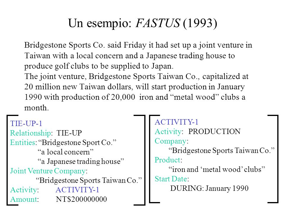 Un esempio: FASTUS (1993) Bridgestone Sports Co.