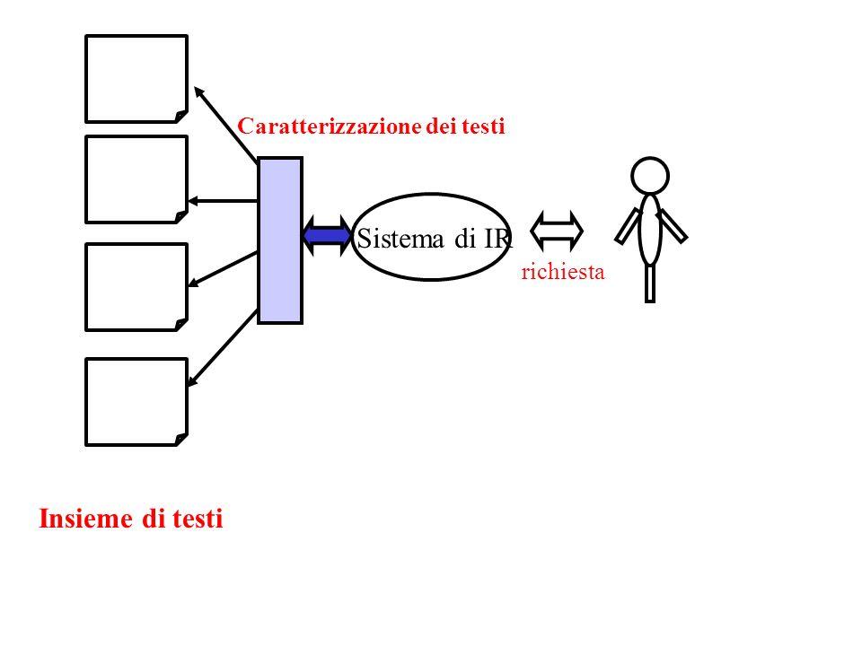 Insieme di testi Sistema di IR Caratterizzazione dei testi richiesta