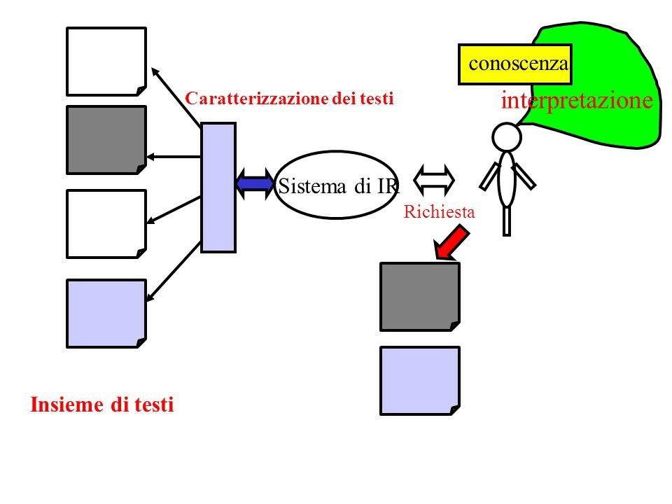 Sistema di IR Caratterizzazione dei testi Richiesta interpretazione conoscenza Insieme di testi