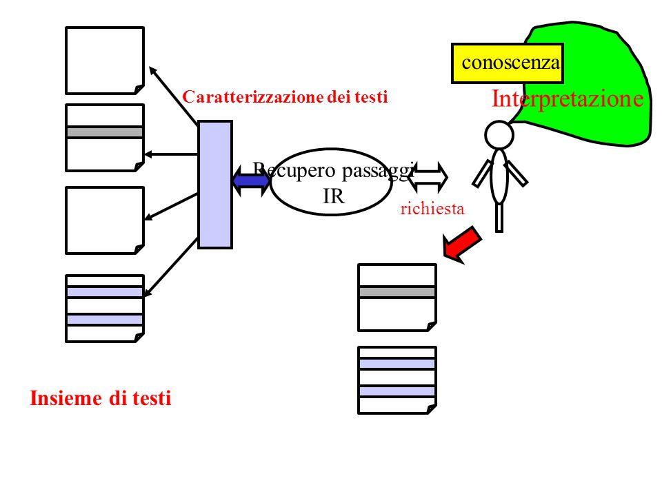 Recupero passaggi IR Caratterizzazione dei testi richiesta Interpretazione conoscenza Insieme di testi