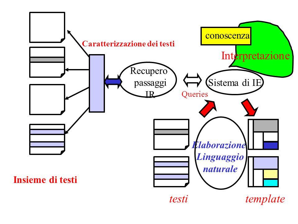 Caratterizzazione dei testi Queries Interpretazione conoscenza Sistema di IE testi template Elaborazione Linguaggio naturale Insieme di testi Recupero passaggi IR